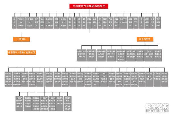 四次合资发展回顾中国重汽的发展历史