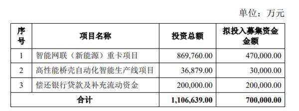 募资70亿元!中国重汽接下来要有啥动作
