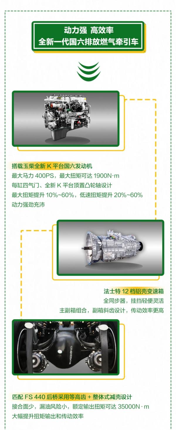 一张图详解三一重卡搭载玉柴国六燃气发动机的正义版400N!