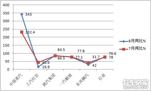 2020年前8月工程自卸车市场特点简析