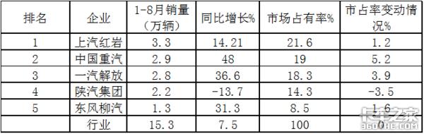 销量五连涨,重汽最猛,2020年前8月工程自卸车市场特点简析