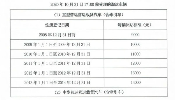 最新国三政策盘点:11地全面限行13地出台补贴方案