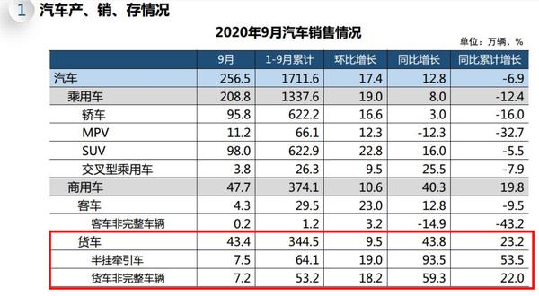 """前9月销售123.3万辆淘汰""""国三""""推动下的重卡销量暴增"""