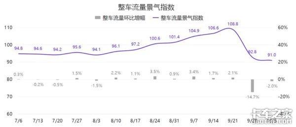 十月第二周G7物联网公路货运指数趋势报告
