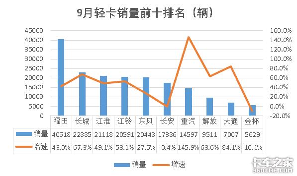 9月前十排名出炉!重汽超东风位居第二五菱累计销量占微卡总数70%