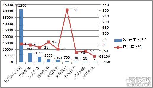 1-9月卖了50万辆,同比去年增幅减少,微卡市场要变天?