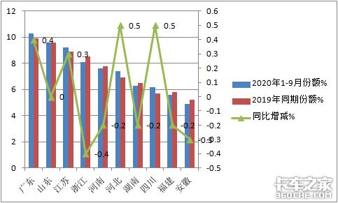 2020年前三季度中卡占比萎缩,未来机会在哪里?
