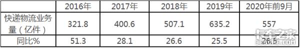 1-9月狂卖159.6万辆,重压之下轻卡销量为啥只增不减?