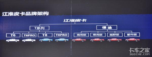 售价9.98万起江淮T8PRO跨界皮卡上市