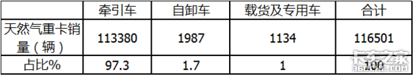 燃气重卡狂销11.65万辆 后期趋势咋样?