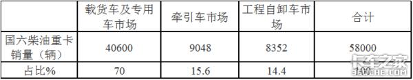 2020年前3季度国六柴油重卡市场咋样?现在买国五还是国六?