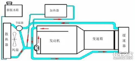 长下坡制动全靠它,液力缓速器该如何使用和保养?