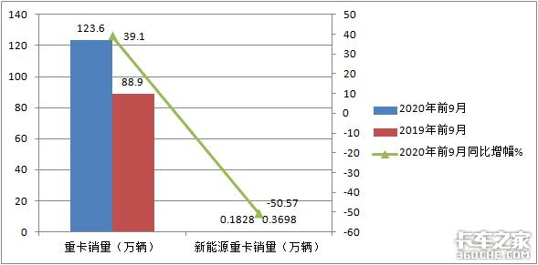 新能源重卡销量同比下降5成什么原因?