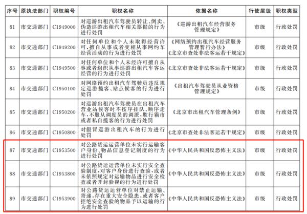 北京城管也有处罚权了!像没带资格证等53项货运违法请卡友特别注意