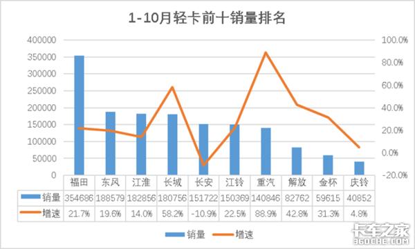 10月重汽重卡月销量破3万居榜首解放中卡当月与累计销量增速均超100%