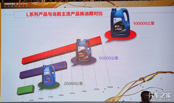 长效里程润滑油是未来发展的必然趋势