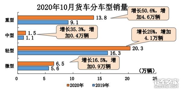 10月份商用车市场继续高增长;国三贡献仍然大国六贡献很有限