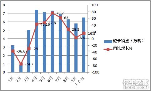 微卡涨幅连续收窄3个月后,为啥10月首次出现反弹?