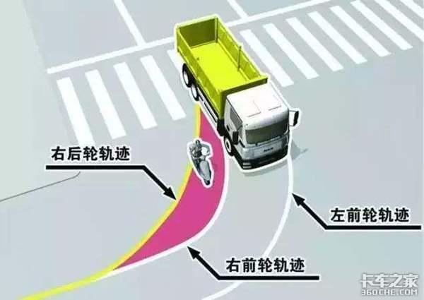 事故不断伤亡惨重夺命内轮差到底应该如何规避危险?