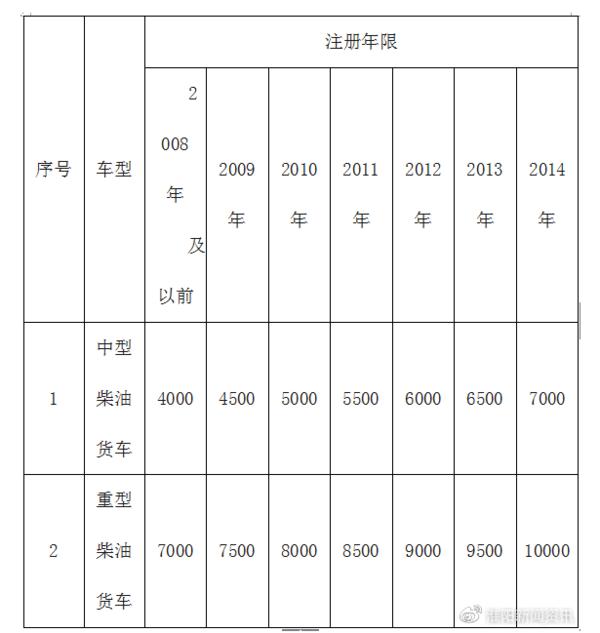 最高2万河南周口国三淘汰补贴方案出炉