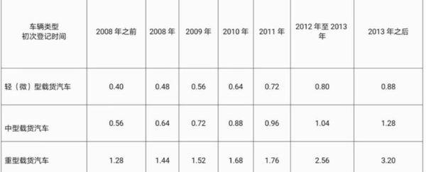 最高补贴11.6万这些省市发国三淘汰补贴快看自己有没有错过领取时间