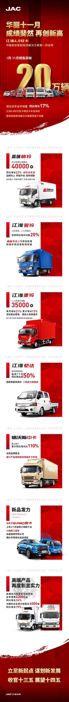 全线报捷再创新高!江淮轻卡1-11月销量突破20万辆