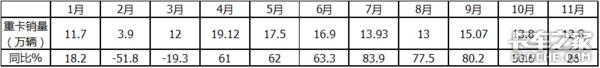 """11月重卡增幅持续""""跳水"""",市场开始回归理性了吗?"""