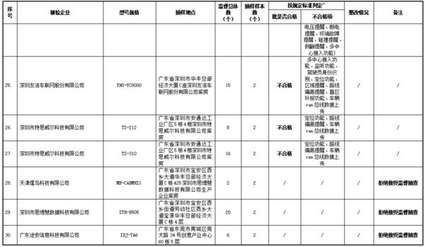 8家北斗导航部分产品不合格!交通部曝光名单