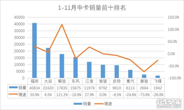 11月销量前十企业有看点:连续3次单月销量破3万重汽蝉联销量榜首