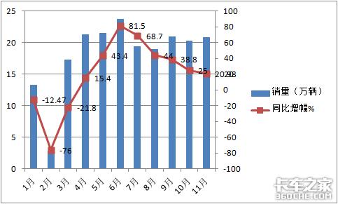 前11月轻卡市场有啥特点?争议不断的蓝牌轻卡还值得买吗?