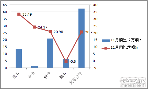 """7连涨后首次下降,深度解析11月微卡市场,五菱又""""开挂了"""""""