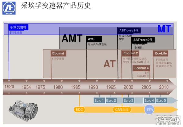差了半代甚至更大!国产AMT未来的发展方向是什么?