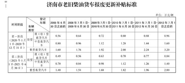 快领钱济南国三补贴标准下月起降低10%