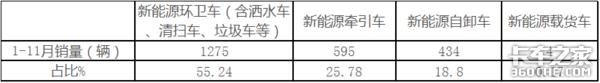 """�N量""""腰�亍鼻�11月新能源重卡市�鼋馕�"""