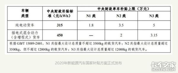 2021新能源国补来了,补贴再退坡20%