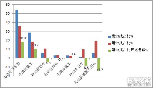 第13批新能源目录看点:电动环卫车占比增2成,前景可期