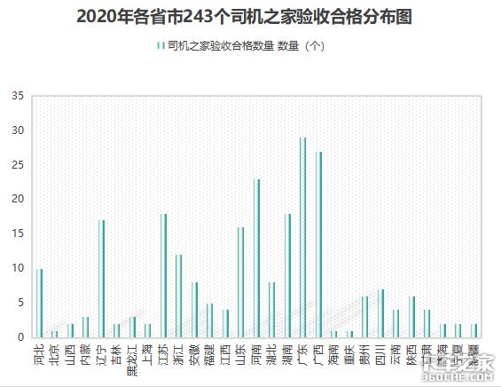 2021年卡友圈第一个好消息,243个司机之家验收合格
