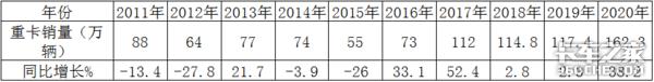 销量超160万,解放称雄,重汽福田亮眼,2020重卡市场盘点