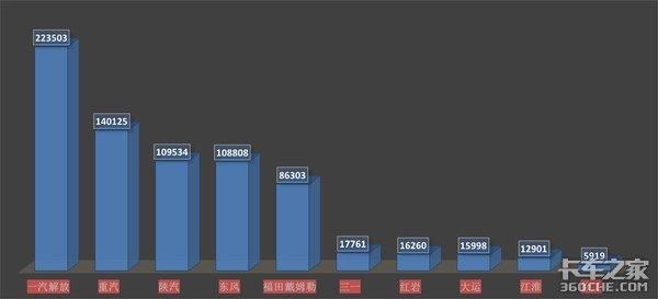 疫情也挡不住牵引车大卖,2020销量反增,看看谁家车卖得最好
