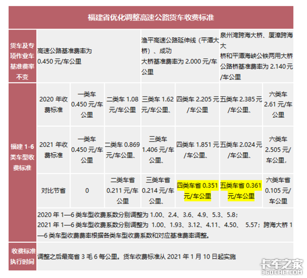 三省下调收费标准重庆对空车85折优惠