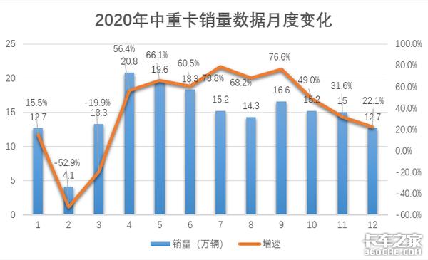 10个月同比销量上涨大马力车受青睐……2020年中重卡市场销量亮点多