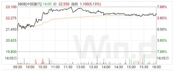全线起势!总市值达623亿港元解析中国重汽涨停背后的逻辑