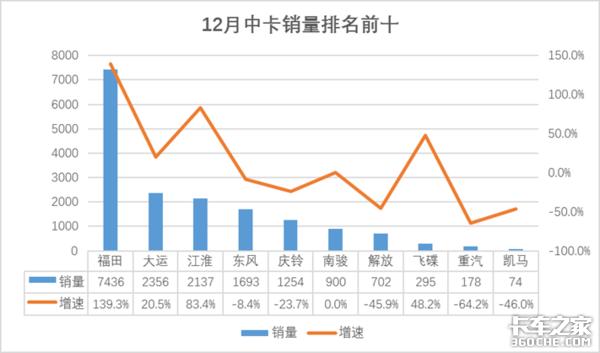 红岩12月重卡排行第四重汽轻卡累计额销量超78%2020年销量排名出炉