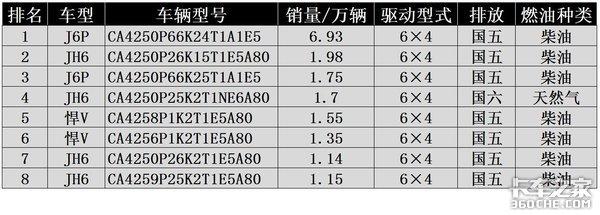 2020国产牵引车市场分析,看看哪种车型更畅销