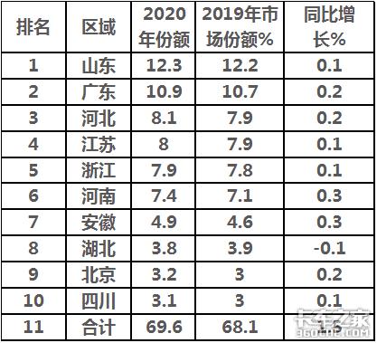 一年卖220万辆,福田称霸,重汽领涨,2020轻卡市场盘点