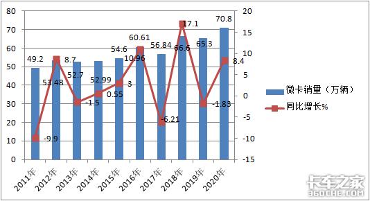 销量突破70万台,五菱独霸7成,2020年微卡市场盘点