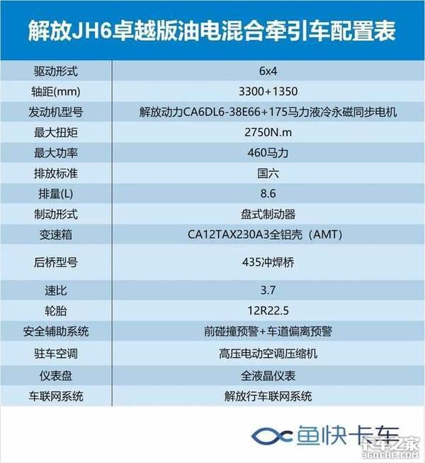 鱼快说车(2)JH6卓越版油电混动车图解