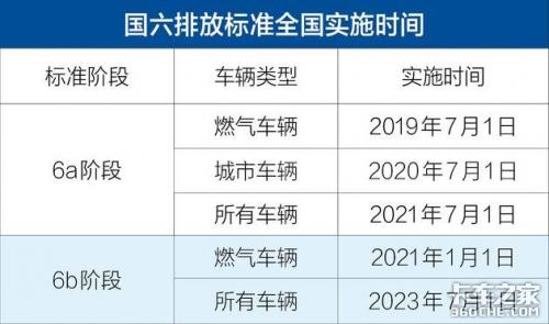解放居然不是第一2020年国六重卡销量暴涨8倍你还买国五吗?
