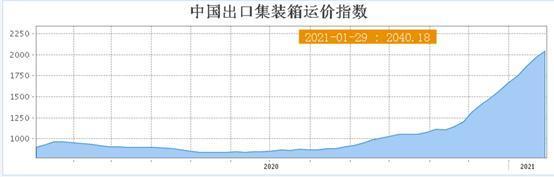 """上海港集装箱""""一箱难求"""" 集卡运价飙升"""