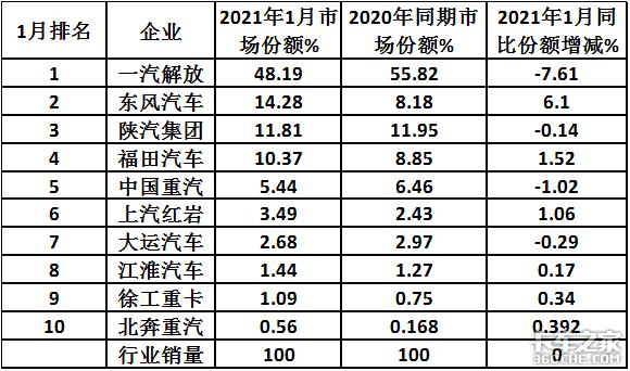 续演10连涨解放再称雄2021年1月牵引车市场特点深度解析